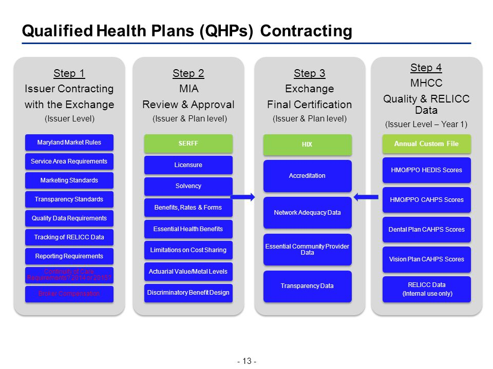 - 13 - Qualified Health Plans (QHPs) Contracting Step 1 Issuer Contracting with the Exchange (Issuer Level) Maryland Market RulesService Area RequirementsMarketing StandardsTransparency StandardsQuality Data RequirementsTracking of RELICC DataReporting Requirements Continuity of Care Requirements.
