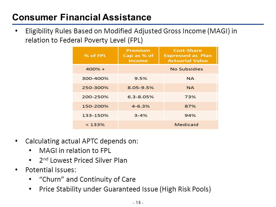 - 14 - Consumer Financial Assistance Eligibility Rules Based on Modified Adjusted Gross Income (MAGI) in relation to Federal Poverty Level (FPL) Calculating actual APTC depends on: MAGI in relation to FPL 2 nd Lowest Priced Silver Plan Potential Issues: Churn and Continuity of Care Price Stability under Guaranteed Issue (High Risk Pools)