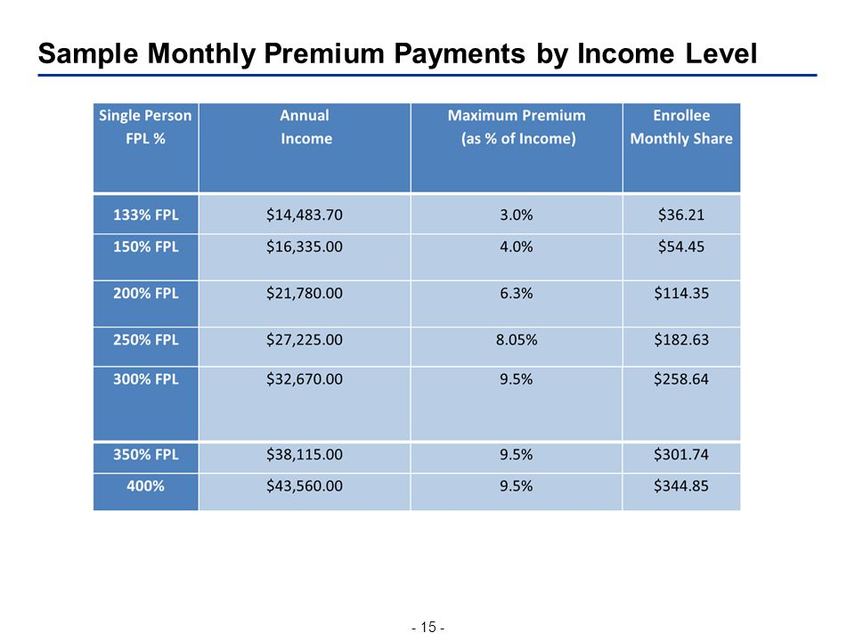 - 15 - Sample Monthly Premium Payments by Income Level