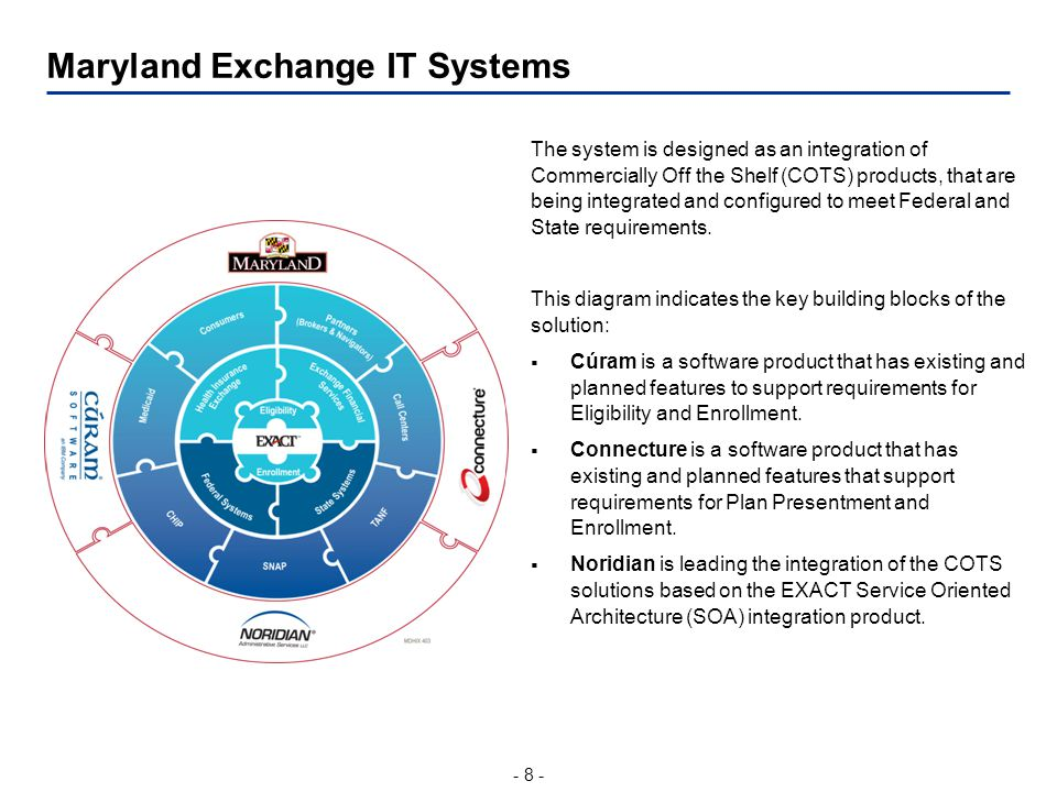 - 8 - Maryland Exchange IT Systems The system is designed as an integration of Commercially Off the Shelf (COTS) products, that are being integrated and configured to meet Federal and State requirements.
