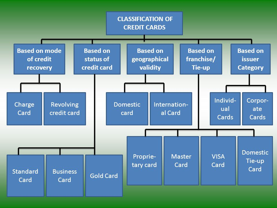CLASSIFICATION OF CREDIT CARDS Based on mode of credit recovery Based on status of credit card Based on geographical validity Based on franchise/ Tie-up Based on issuer Category Charge Card Revolving credit card Standard Card Domestic card Internation- al Card Individ- ual Cards Corpor- ate Cards Proprie- tary card Business Card Gold Card Master Card VISA Card Domestic Tie-up Card