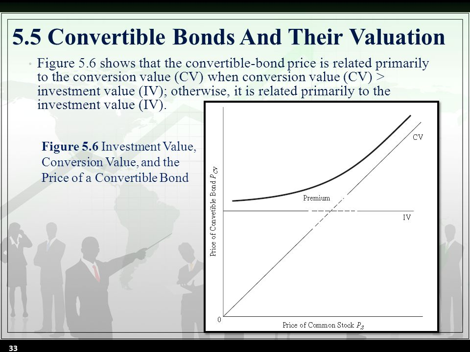 5.5 Convertible Bonds And Their Valuation Figure 5.6 shows that the convertible-bond price is related primarily to the conversion value (CV) when conversion value (CV) > investment value (IV); otherwise, it is related primarily to the investment value (IV).