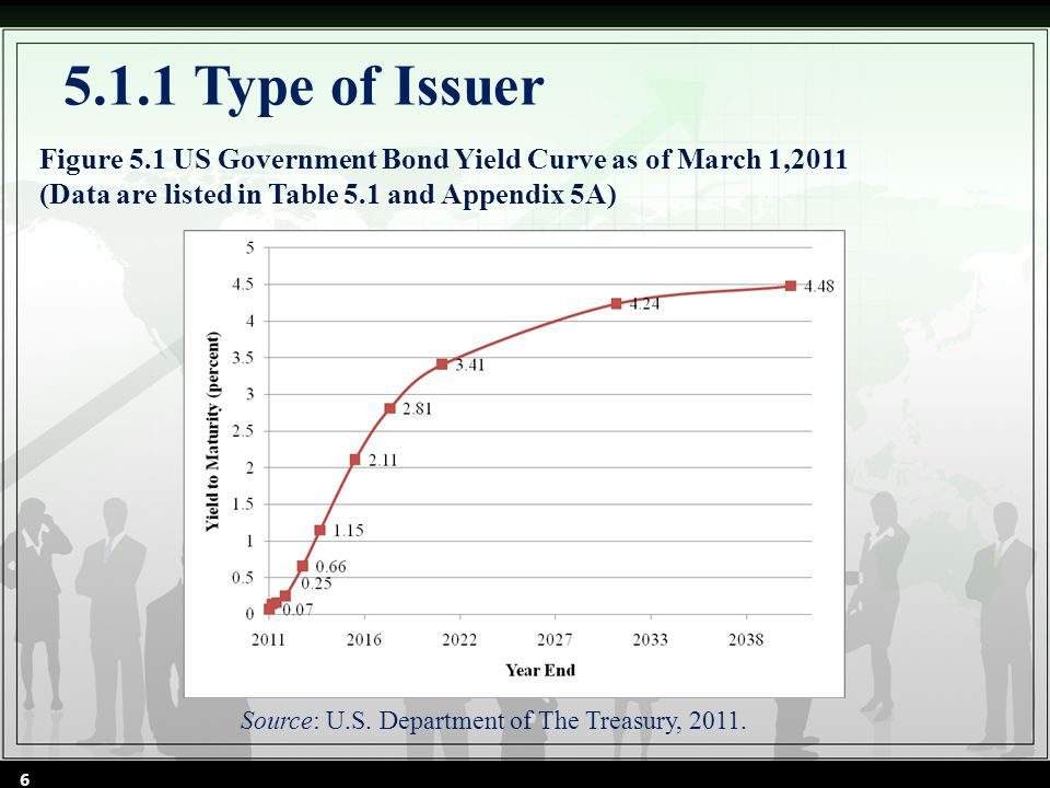 Figure 5.1 US Government Bond Yield Curve as of March 1,2011 (Data are listed in Table 5.1 and Appendix 5A) 5.1.1 Type of Issuer Source: U.S.