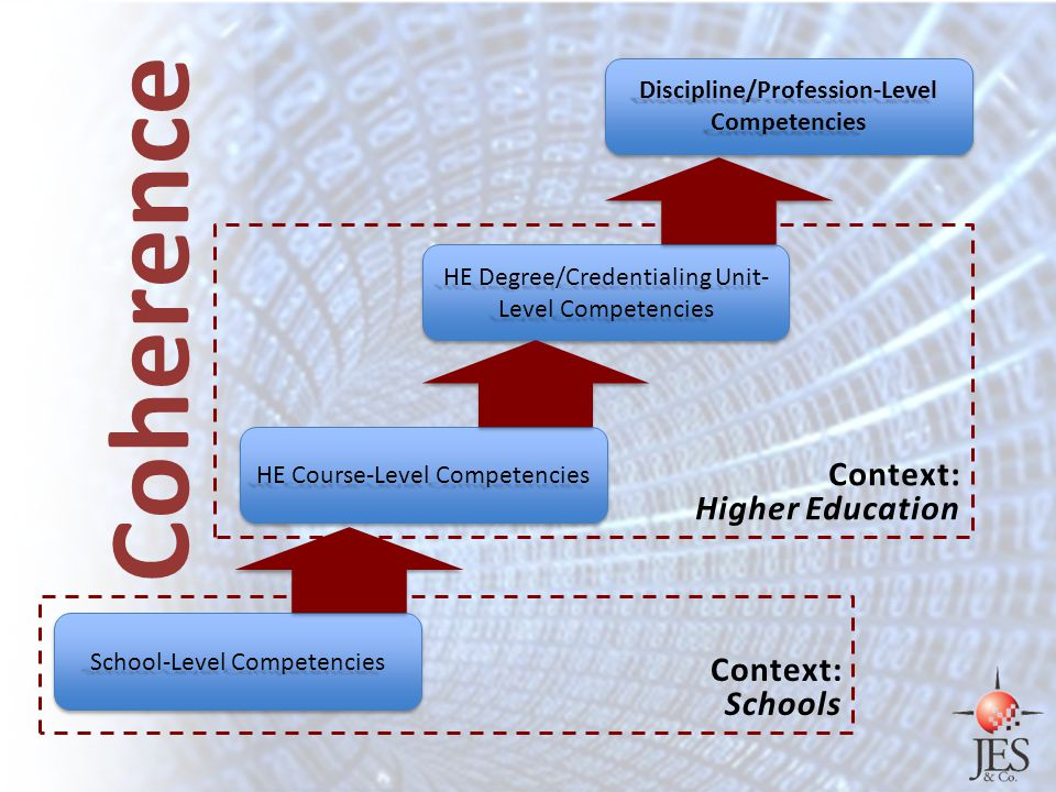 HE Course-Level Competencies HE Degree/Credentialing Unit- Level Competencies Discipline/Profession-Level Competencies School-Level Competencies