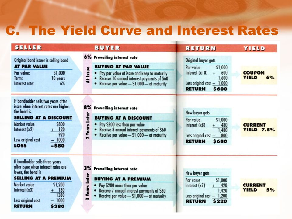 C. The Yield Curve and Interest Rates