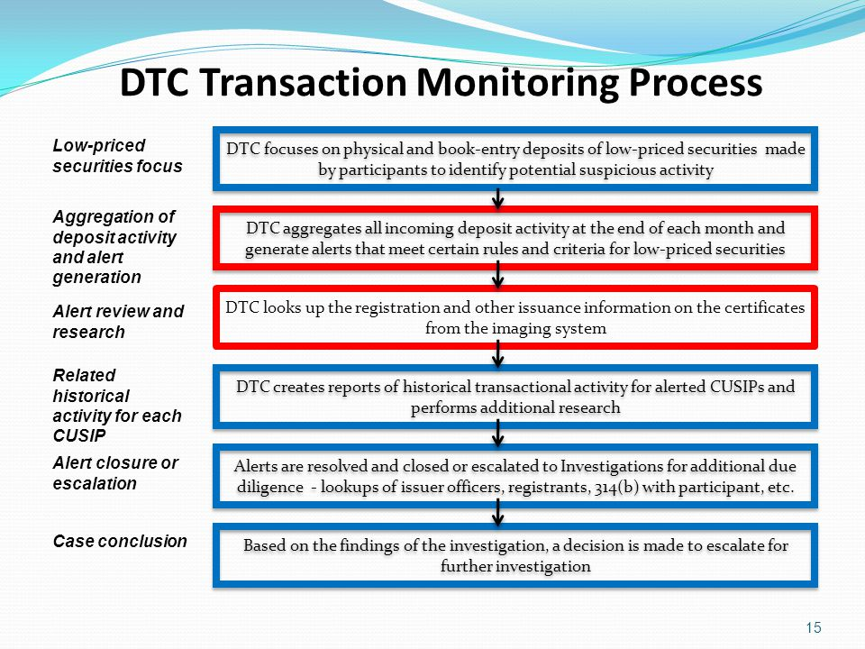 15 DTC Transaction Monitoring Process Low-priced securities focus Aggregation of deposit activity and alert generation Alert review and research Related historical activity for each CUSIP Alert closure or escalation Case conclusion DTC focuses on physical and book-entry deposits of low-priced securities made by participants to identify potential suspicious activity DTC aggregates all incoming deposit activity at the end of each month and generate alerts that meet certain rules and criteria for low-priced securities DTC creates reports of historical transactional activity for alerted CUSIPs and performs additional research Alerts are resolved and closed or escalated to Investigations for additional due diligence - lookups of issuer officers, registrants, 314(b) with participant, etc.