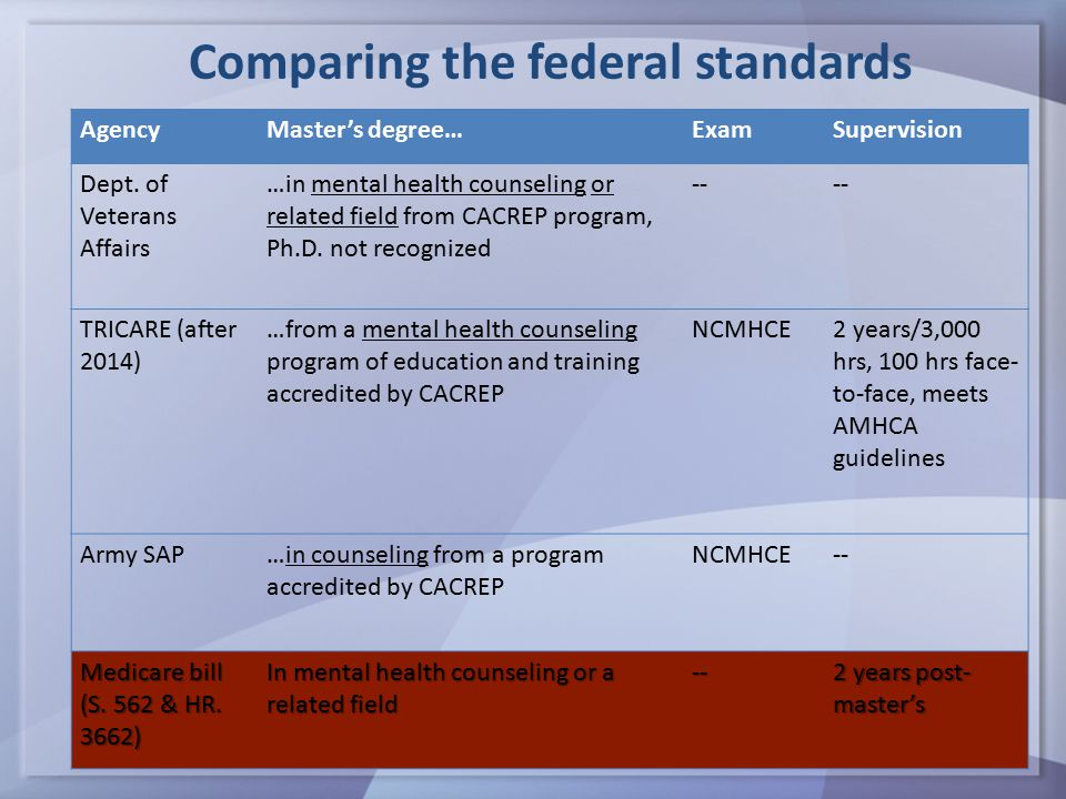 Comparing the federal standards AgencyMaster's degree…ExamSupervision Dept.