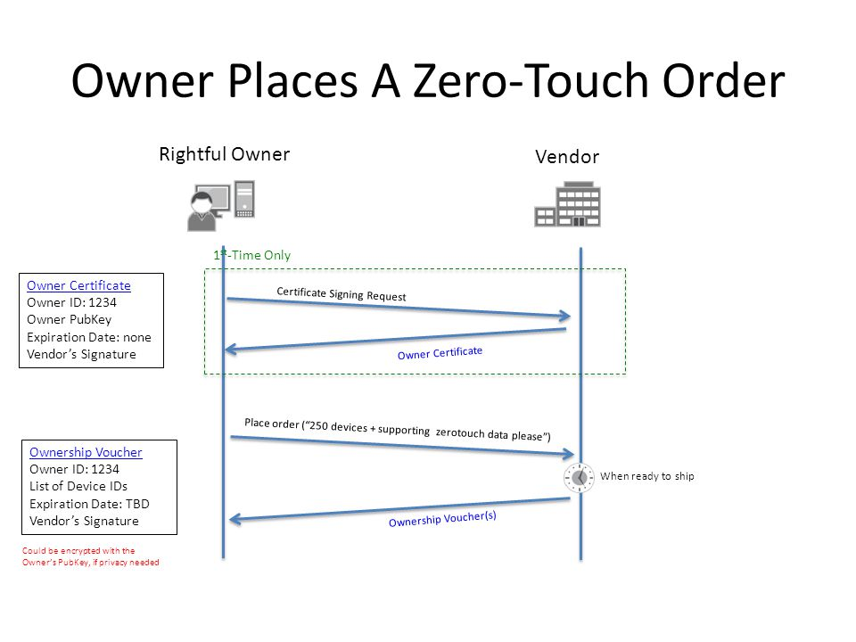 """Owner Places A Zero-Touch Order Rightful Owner Vendor Certificate Signing Request Owner Certificate 1 st -Time Only Place order (""""250 devices + suppor"""