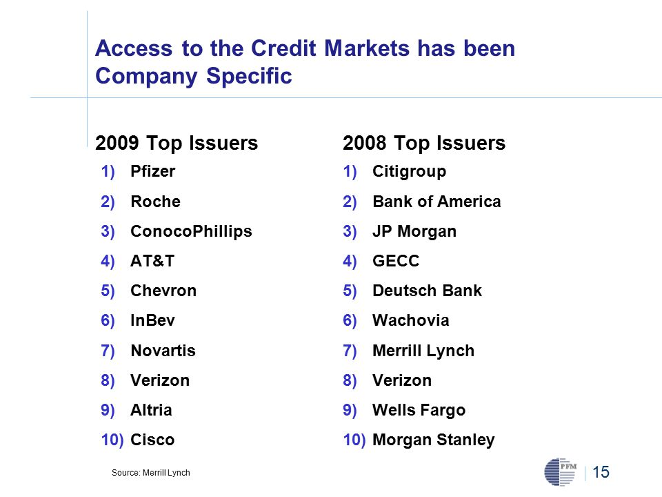 15 Access to the Credit Markets has been Company Specific 2009 Top Issuers 1) Pfizer 2) Roche 3) ConocoPhillips 4) AT&T 5) Chevron 6) InBev 7) Novartis 8) Verizon 9) Altria 10) Cisco 2008 Top Issuers 1) Citigroup 2) Bank of America 3) JP Morgan 4) GECC 5) Deutsch Bank 6) Wachovia 7) Merrill Lynch 8) Verizon 9) Wells Fargo 10) Morgan Stanley Source: Merrill Lynch