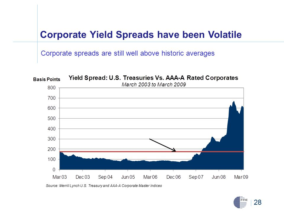 28 Corporate Yield Spreads have been Volatile Source: Merrill Lynch U.S.