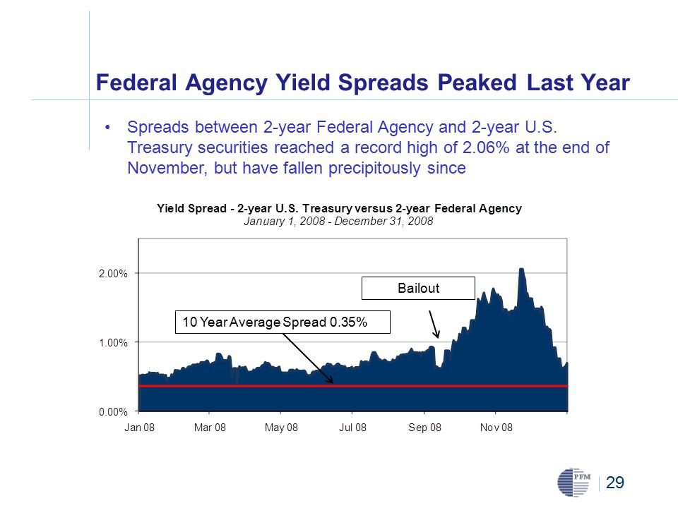 29 Federal Agency Yield Spreads Peaked Last Year Spreads between 2-year Federal Agency and 2-year U.S.