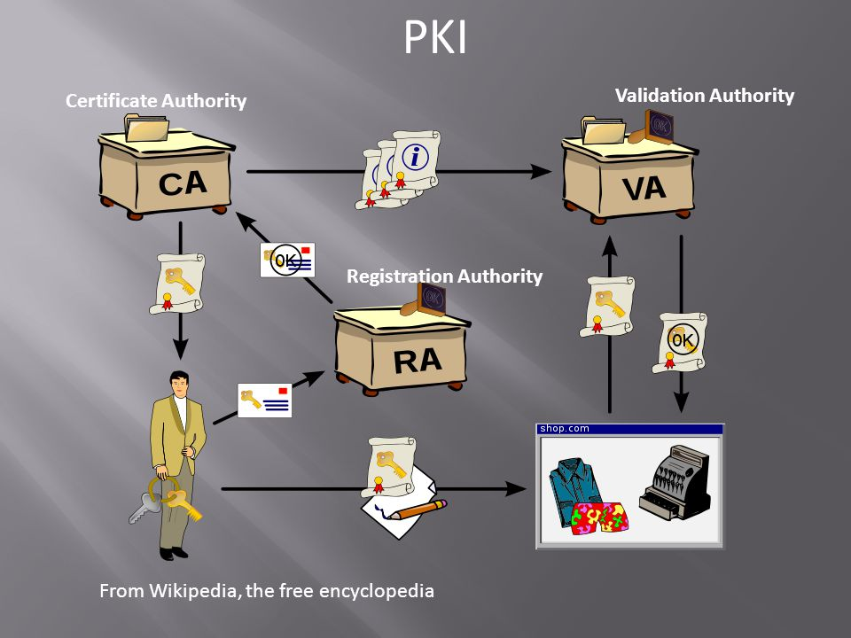 From Wikipedia, the free encyclopedia PKI Certificate Authority Validation Authority Registration Authority