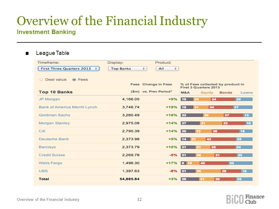 Overview of the Financial Industry Investment Banking _______________________________________________________________________ ■ League Table Overview