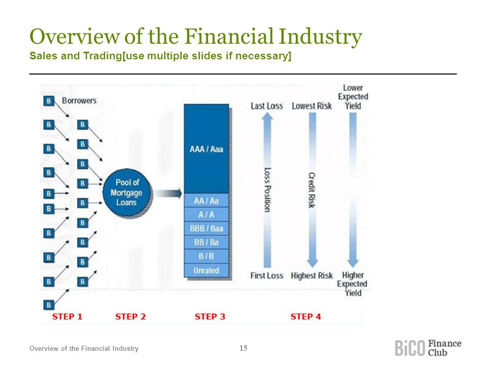 Overview of the Financial Industry Sales and Trading[use multiple slides if necessary] _______________________________________________________________