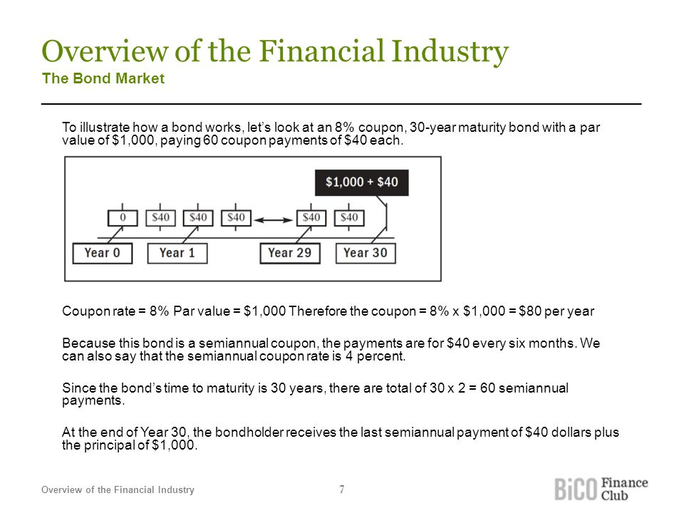Overview of the Financial Industry The Bond Market _______________________________________________________________________ To illustrate how a bond works, let's look at an 8% coupon, 30-year maturity bond with a par value of $1,000, paying 60 coupon payments of $40 each.