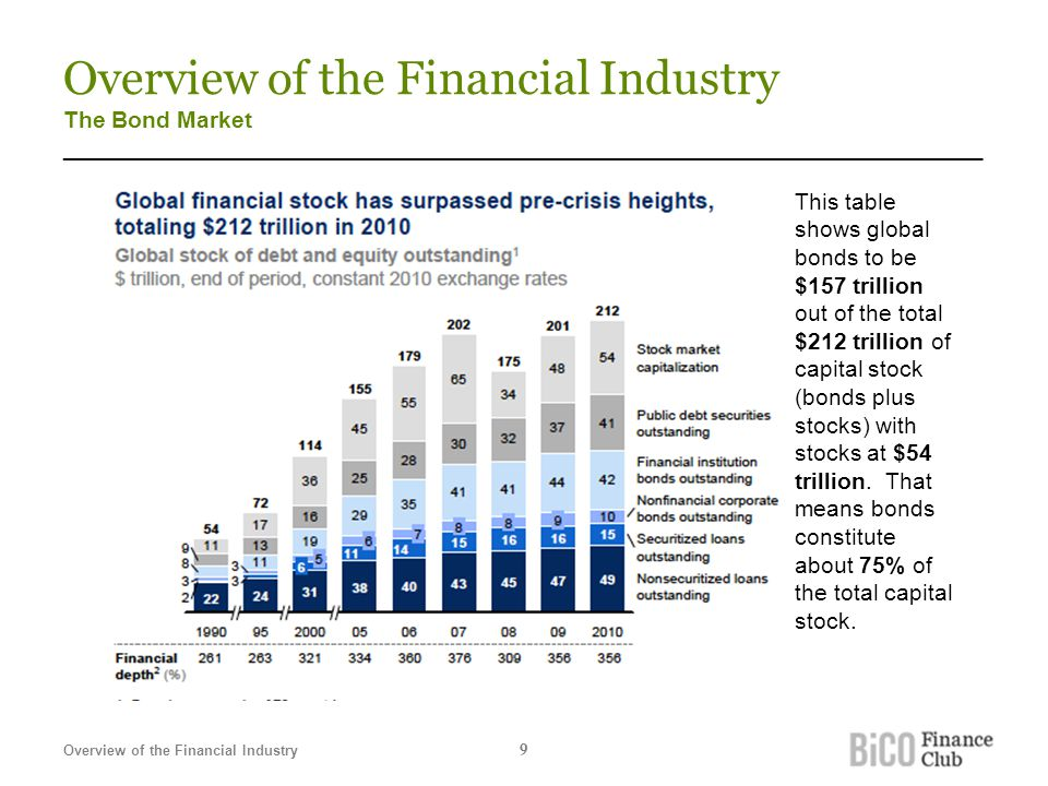 Overview of the Financial Industry The Bond Market _______________________________________________________________________ This table shows global bon