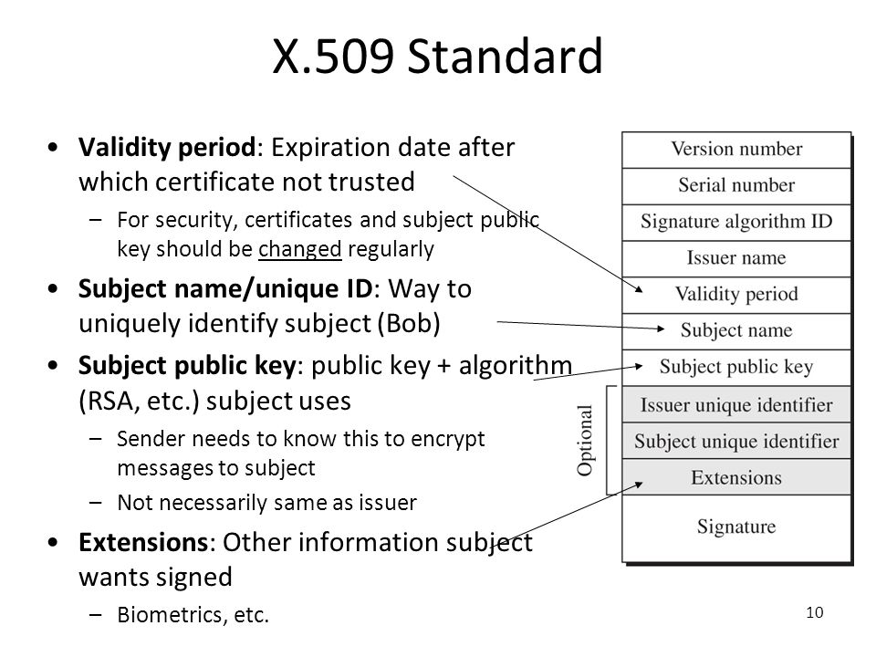 10 X.509 Standard Validity period: Expiration date after which certificate not trusted –For security, certificates and subject public key should be ch