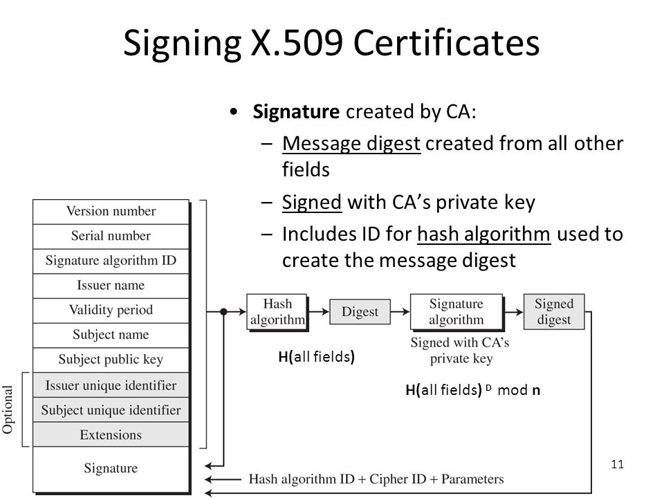 11 Signing X.509 Certificates Signature created by CA: –Message digest created from all other fields –Signed with CA's private key –Includes ID for ha