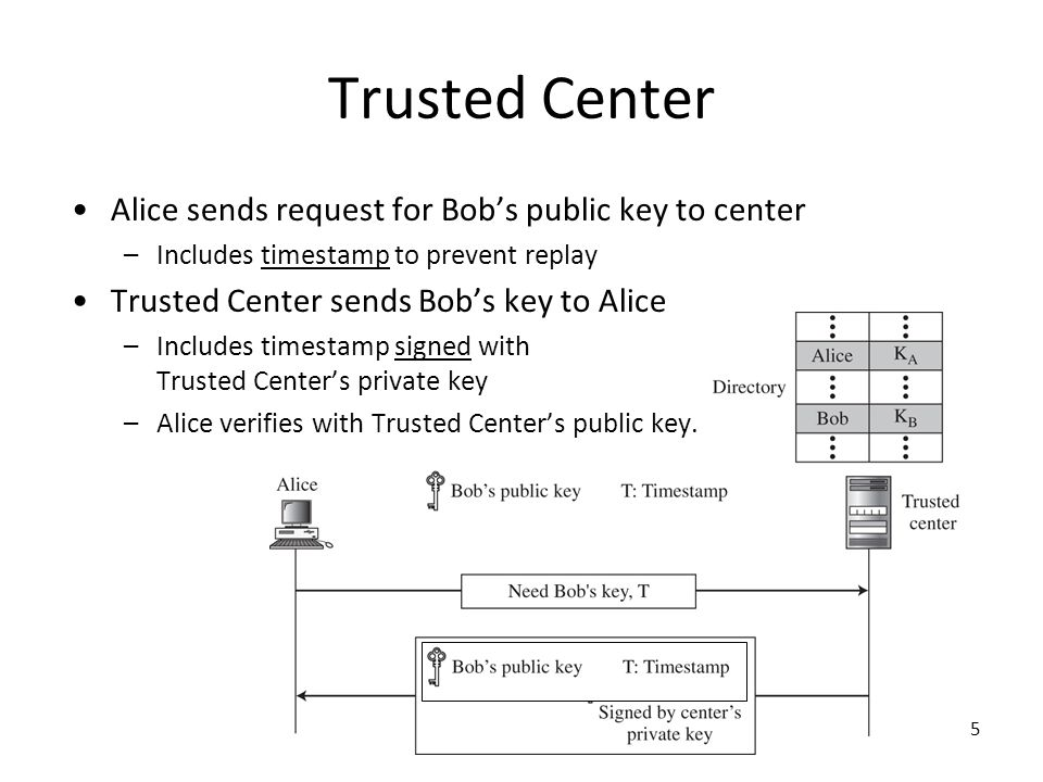 5 Trusted Center Alice sends request for Bob's public key to center –Includes timestamp to prevent replay Trusted Center sends Bob's key to Alice –Inc