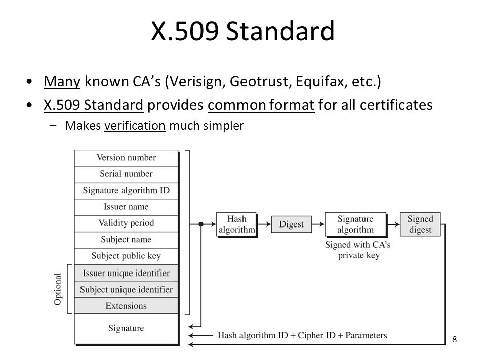 8 X.509 Standard Many known CA's (Verisign, Geotrust, Equifax, etc.) X.509 Standard provides common format for all certificates –Makes verification mu