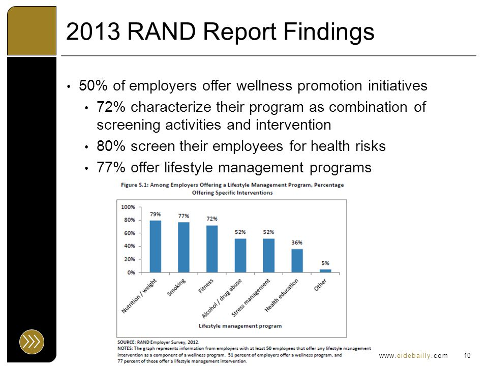 www.eidebailly.com 2013 RAND Report Findings 50% of employers offer wellness promotion initiatives 72% characterize their program as combination of screening activities and intervention 80% screen their employees for health risks 77% offer lifestyle management programs 10