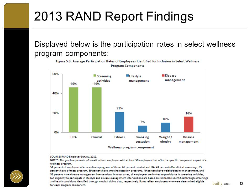 www.eidebailly.com 2013 RAND Report Findings Displayed below is the participation rates in select wellness program components: 12