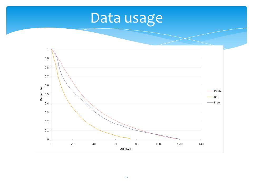 12 Data usage