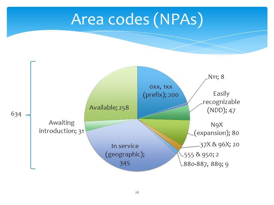 26 Area codes (NPAs) 634