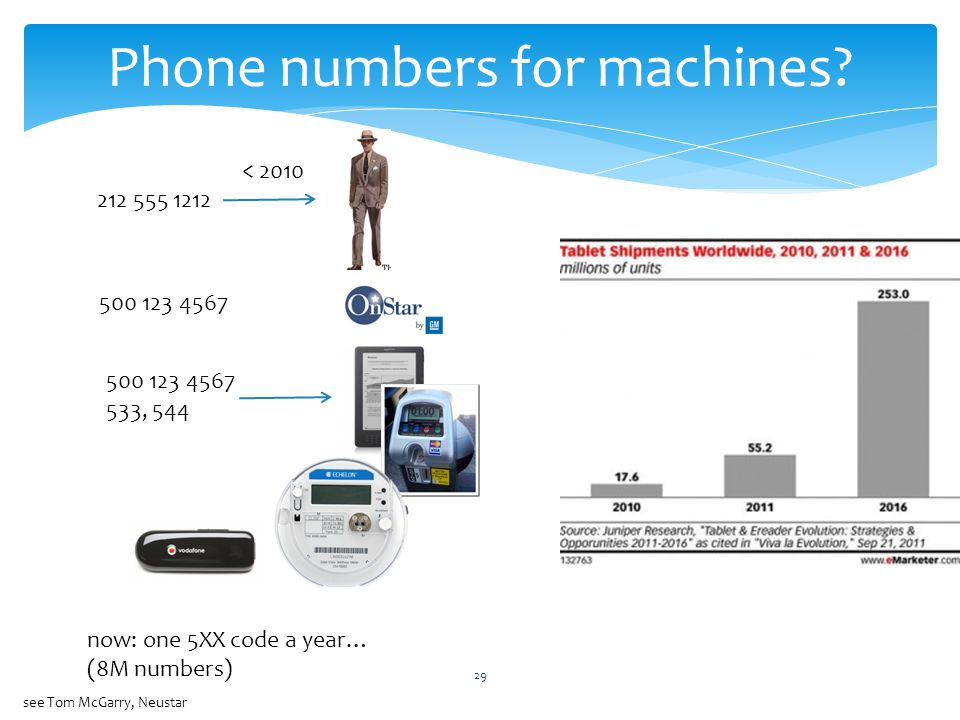 29 Phone numbers for machines.