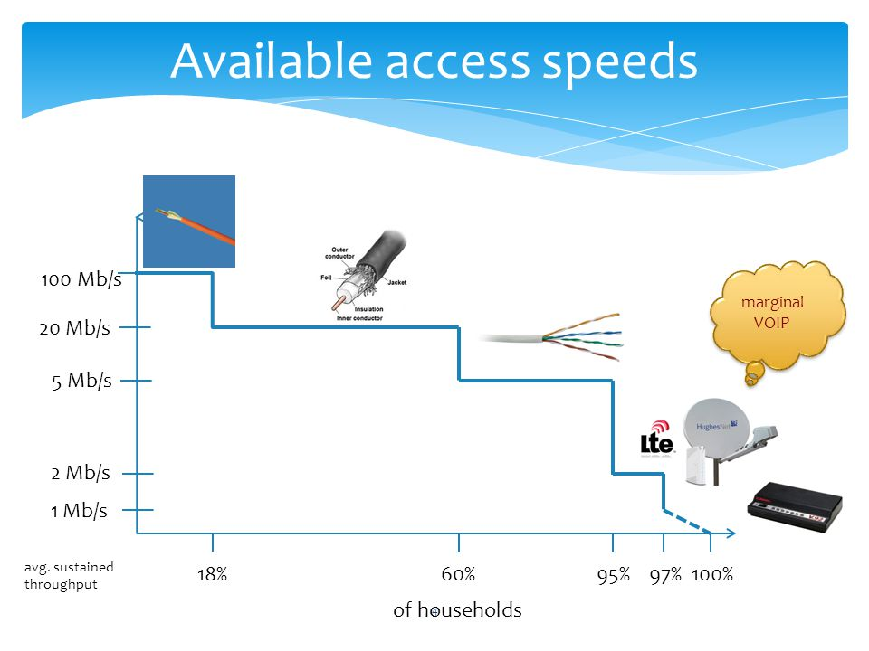 4 Available access speeds 100 Mb/s 20 Mb/s 5 Mb/s 2 Mb/s 1 Mb/s 18%60%95%97%100% avg.