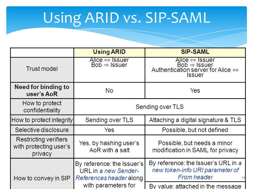 43 Using ARID vs.