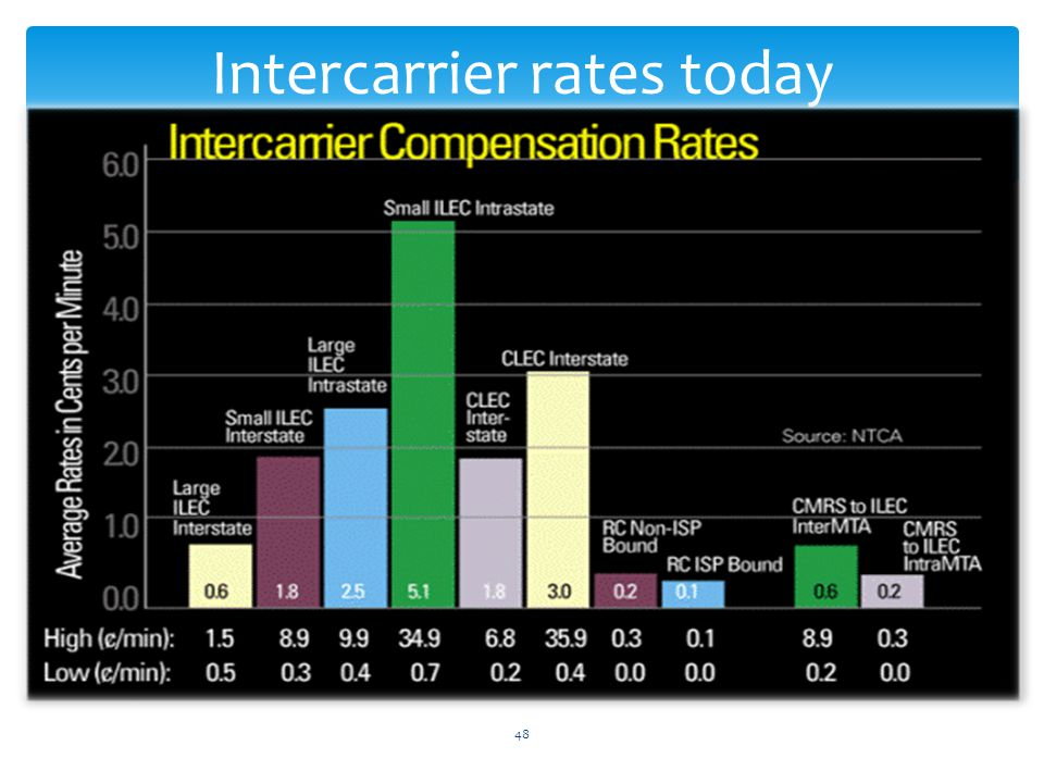 48 Intercarrier rates today