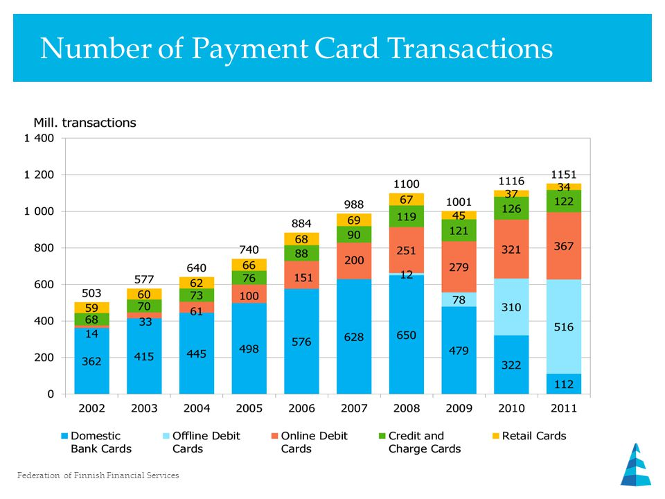 Number of Payment Card Transactions Federation of Finnish Financial Services