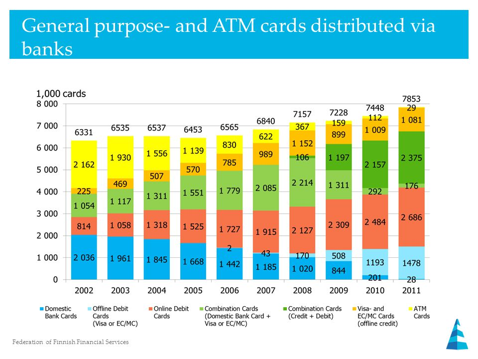 General purpose- and ATM cards distributed via banks Federation of Finnish Financial Services