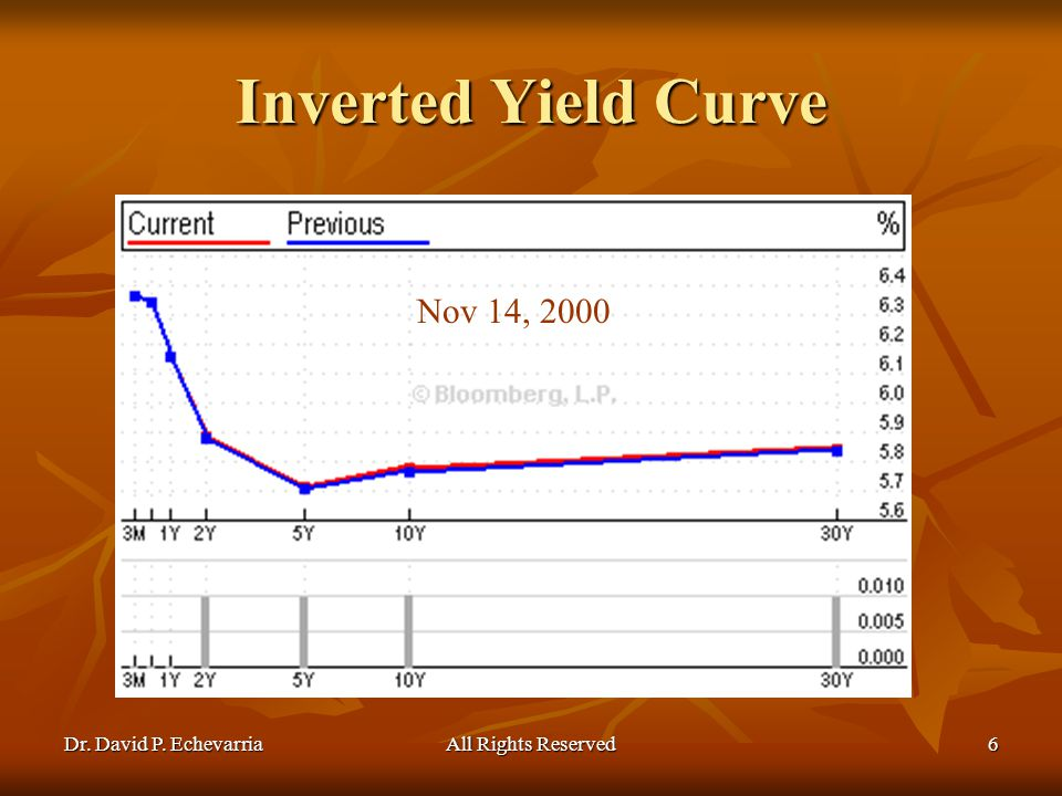 Dr. David P. EchevarriaAll Rights Reserved6 Inverted Yield Curve Nov 14, 2000