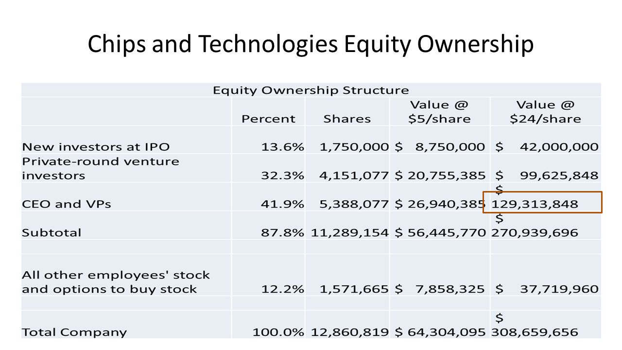 Chips and Technologies Equity Ownership