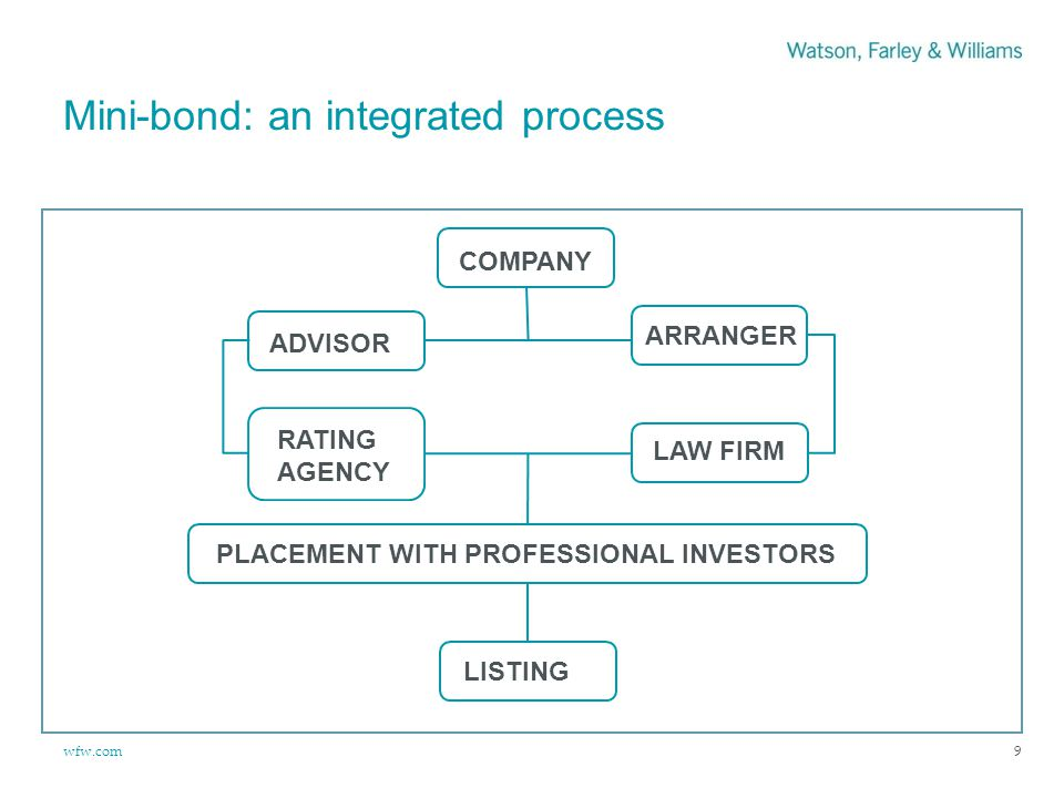 wfw.com Mini-bond: an integrated process 9 COMPANY ADVISOR ARRANGER RATING AGENCY LAW FIRM LISTING PLACEMENT WITH PROFESSIONAL INVESTORS
