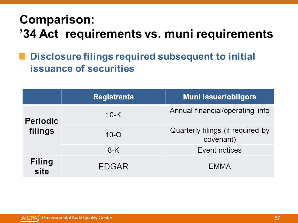 #aicpacw Governmental Audit Quality Center Comparison: '34 Act requirements vs.