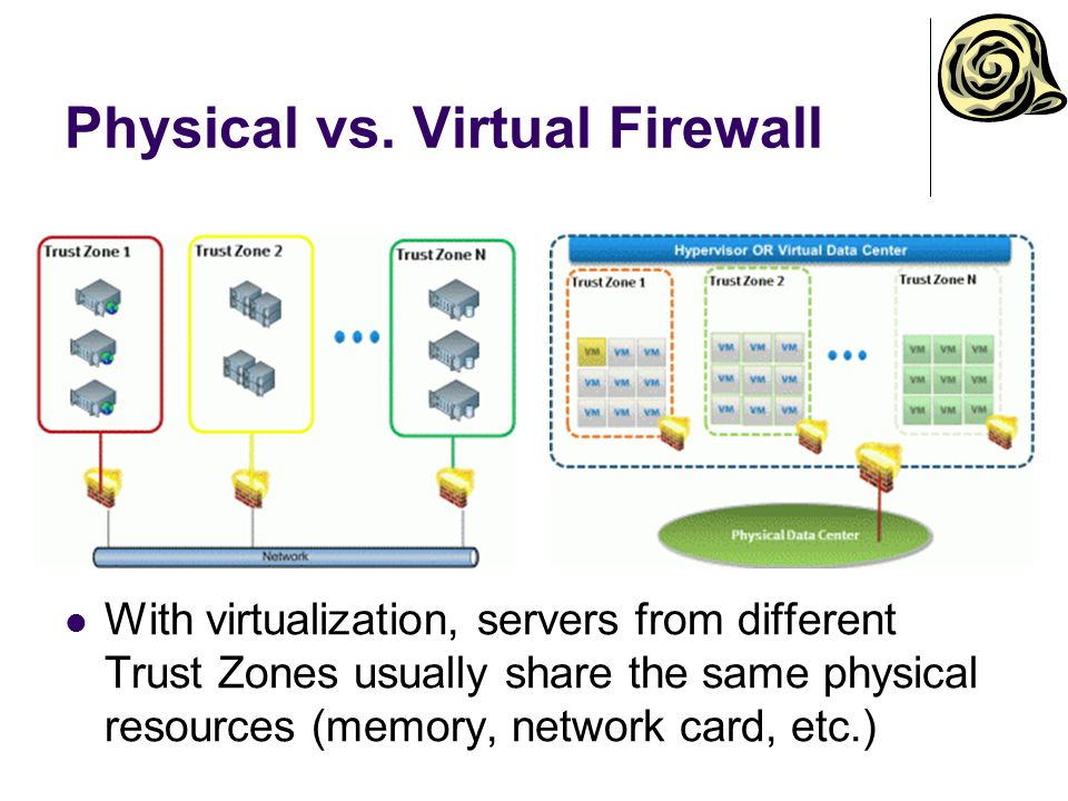 Physical vs. Virtual Firewall With virtualization, servers from different Trust Zones usually share the same physical resources (memory, network card,