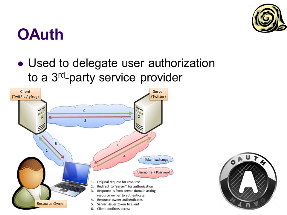 OAuth Used to delegate user authorization to a 3 rd -party service provider