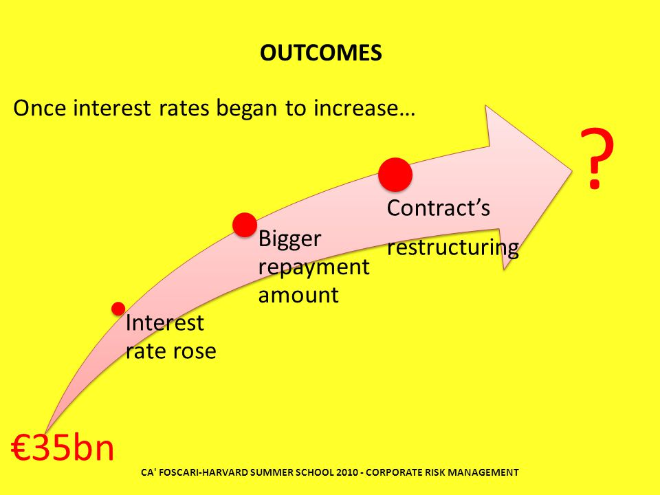 Interest rate rose Bigger repayment amount Contract's restructuring CA FOSCARI-HARVARD SUMMER SCHOOL 2010 - CORPORATE RISK MANAGEMENT Once interest rates began to increase… OUTCOMES €35bn