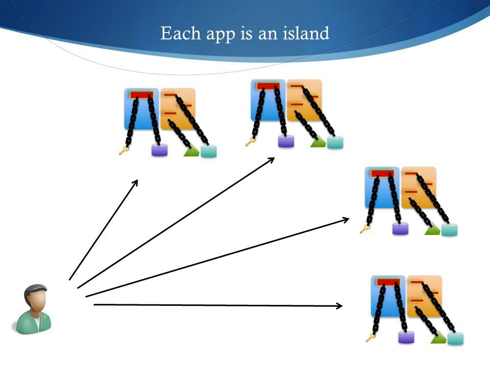 Each app is an island