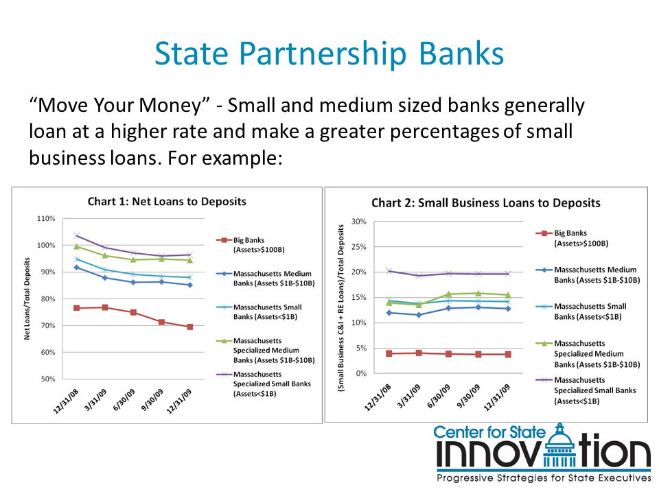 State Partnership Banks Move Your Money - Small and medium sized banks generally loan at a higher rate and make a greater percentages of small business loans.