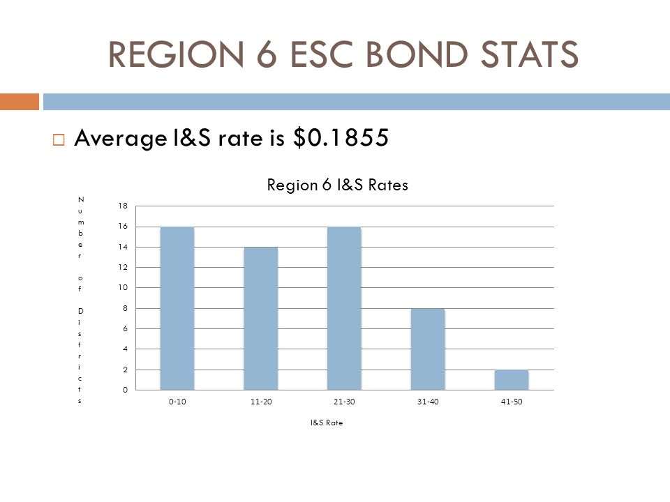 REGION 6 ESC BOND STATS  Average I&S rate is $0.1855 Number of DistrictsNumber of Districts I&S Rate