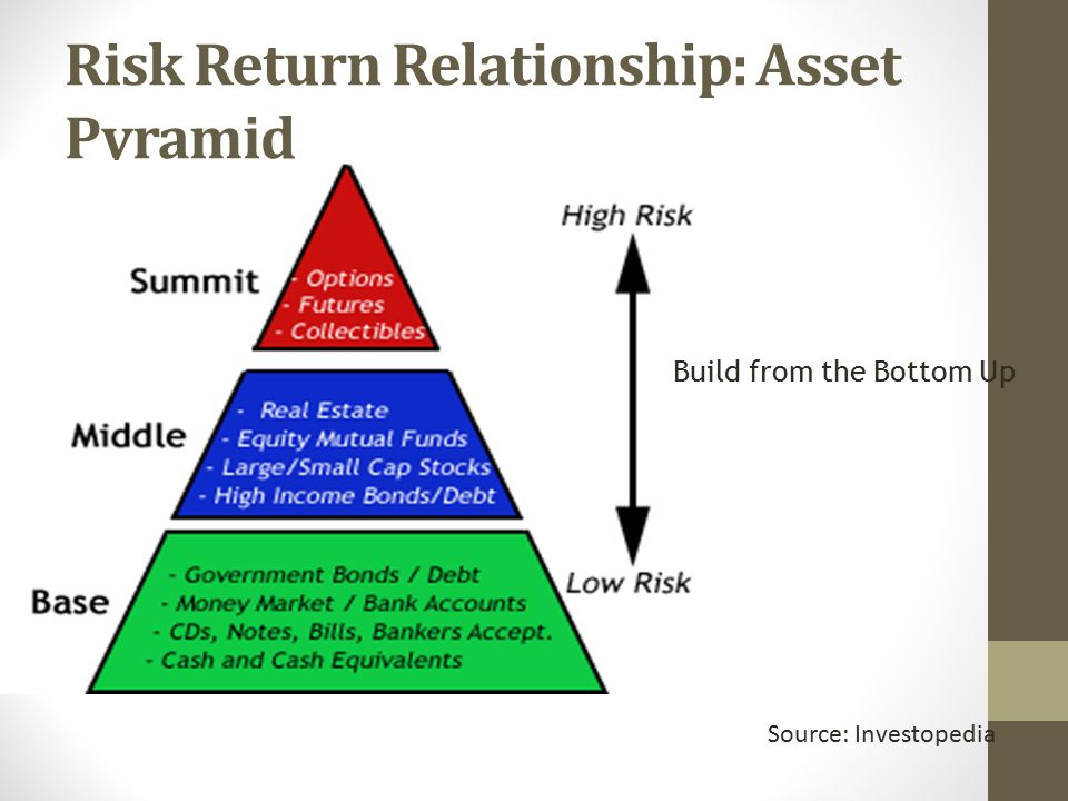 Risk Return Relationship: Asset Pyramid Source: Investopedia Build from the Bottom Up