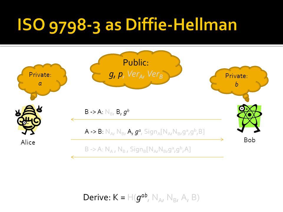 Public: g, p, Ver A, Ver B Alice Bob Private: b Private: a B -> A: N B, B, g b A -> B: N A, N B, A, g a, Sign A [N A,N B,g a,g b,B] B -> A: N A, N B, Sign B [N A,N B,g a,g b,A] Derive: K = H(g ab, N A, N B, A, B)