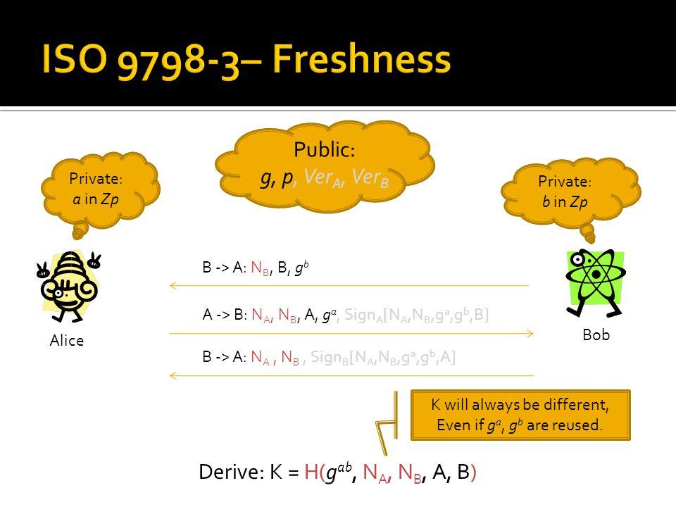Public: g, p, Ver A, Ver B Alice Bob Private: b in Zp Private: a in Zp B -> A: N B, B, g b A -> B: N A, N B, A, g a, Sign A [N A,N B,g a,g b,B] B -> A