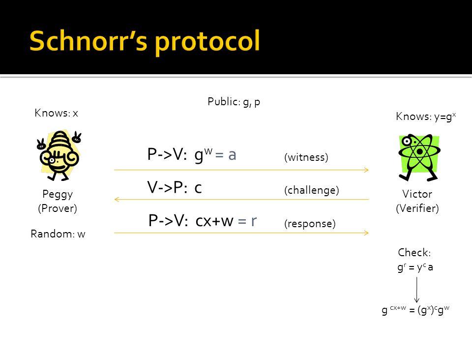 Peggy (Prover) Victor (Verifier) Public: g, p Knows: x Knows: y=g x P->V: g w = a (witness) V->P:c (challenge) P->V: cx+w = r (response) Check: g r = y c a g cx+w = (g x ) c g w Random: w