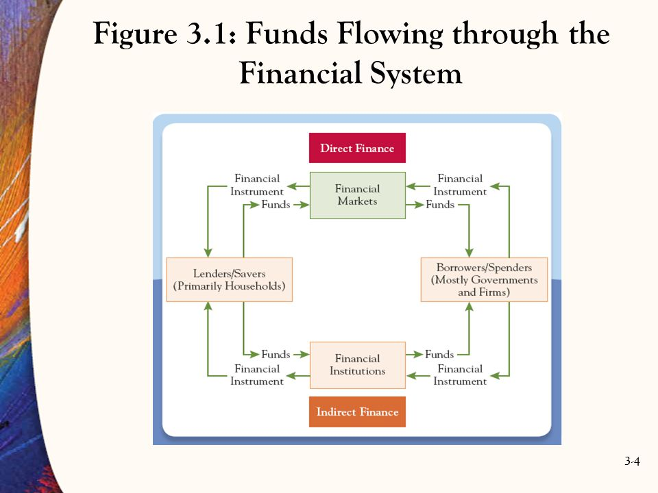 3-4 Figure 3.1: Funds Flowing through the Financial System