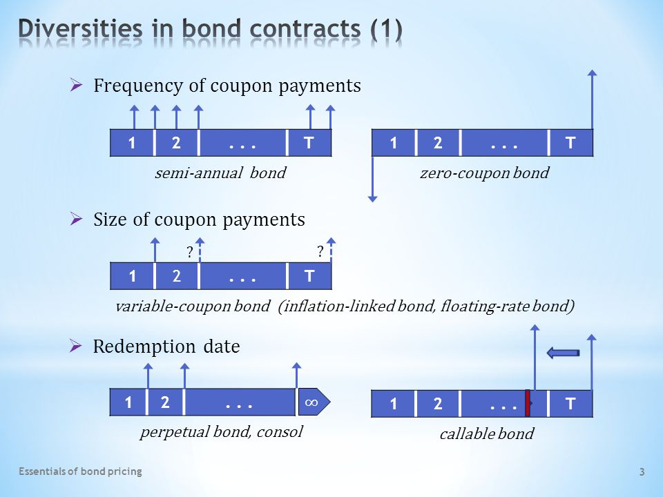 Essentials of bond pricing 3 12...T semi-annual bond zero-coupon bond  Size of coupon payments 12...T variable-coupon bond (inflation-linked bond, floating-rate bond)  Redemption date 12...